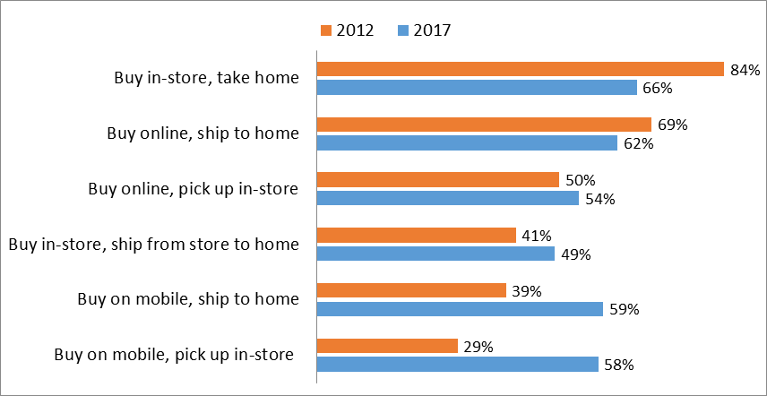 Customer Buying Graph 2012-2017