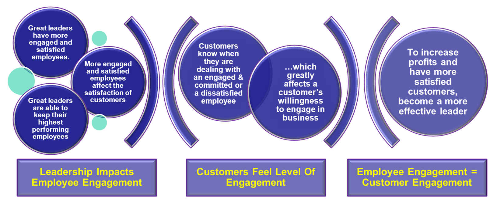 Leadership And Customer Experience Management Satisfaction Quotes