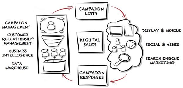 Data driven marketing - digital sales