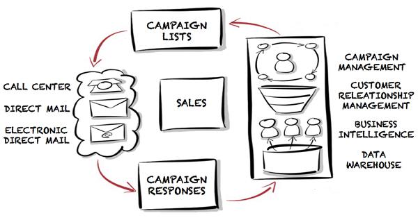 Data driven marketing - sales
