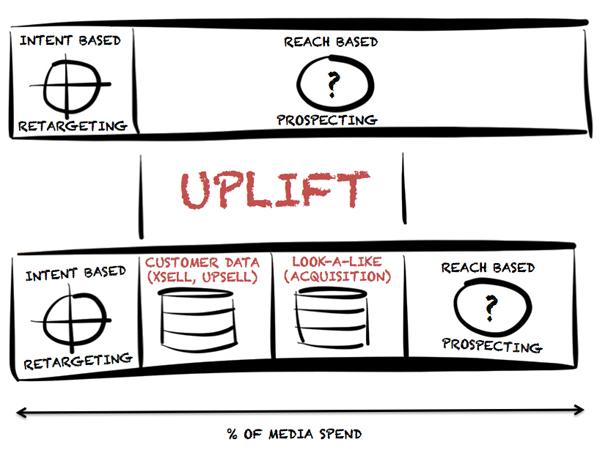 Data driven marketing-uplift