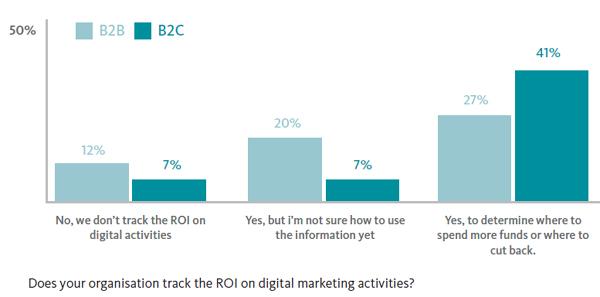 B2B vs B2C ROI graph