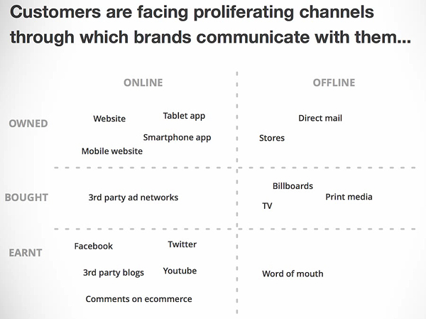 Proliferating channels