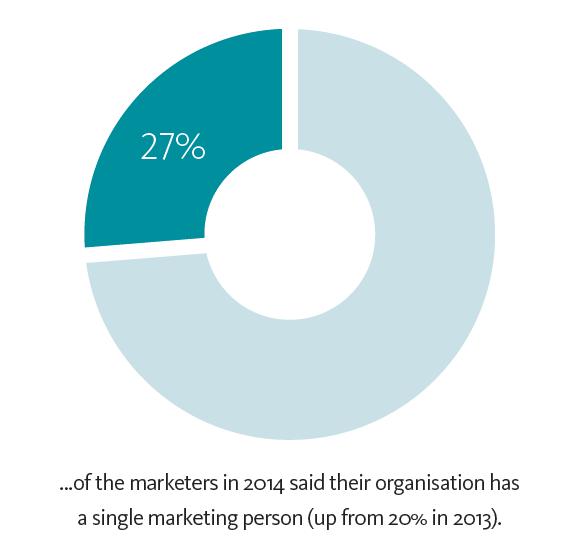 Modern marketing graph 2