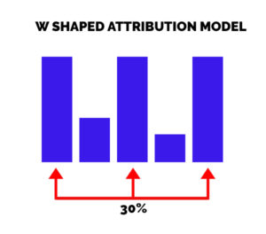 W shaped attribution model