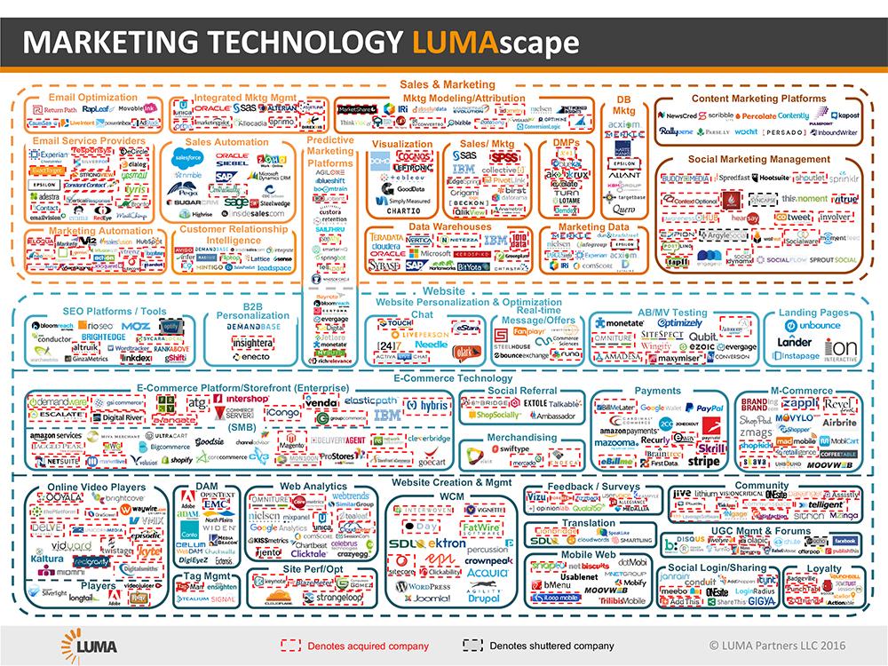 MarTech Lumscape